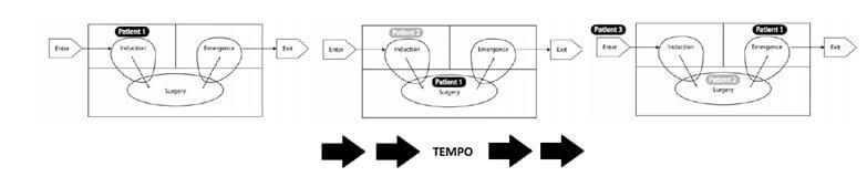 Esquema mostrando o fluxo de pacientes e procedimentos durante o tempo